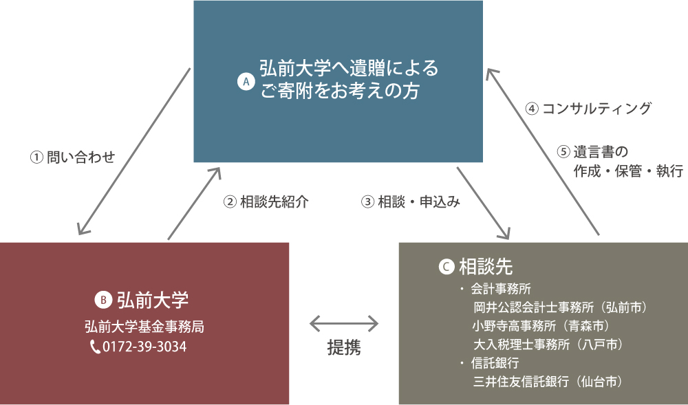 遺贈による寄附制度のフロー図