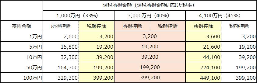 優遇措置(減税額)シミュレーション